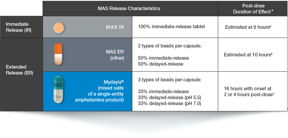 MAS formulations differ in dosages, mechanism of release, pharmacokinetics, and duration of effect.